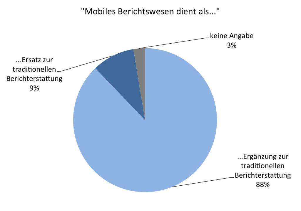 """Abb. 15: """"Mobiles Berichtswesen dient als..."""" (n=115)"""