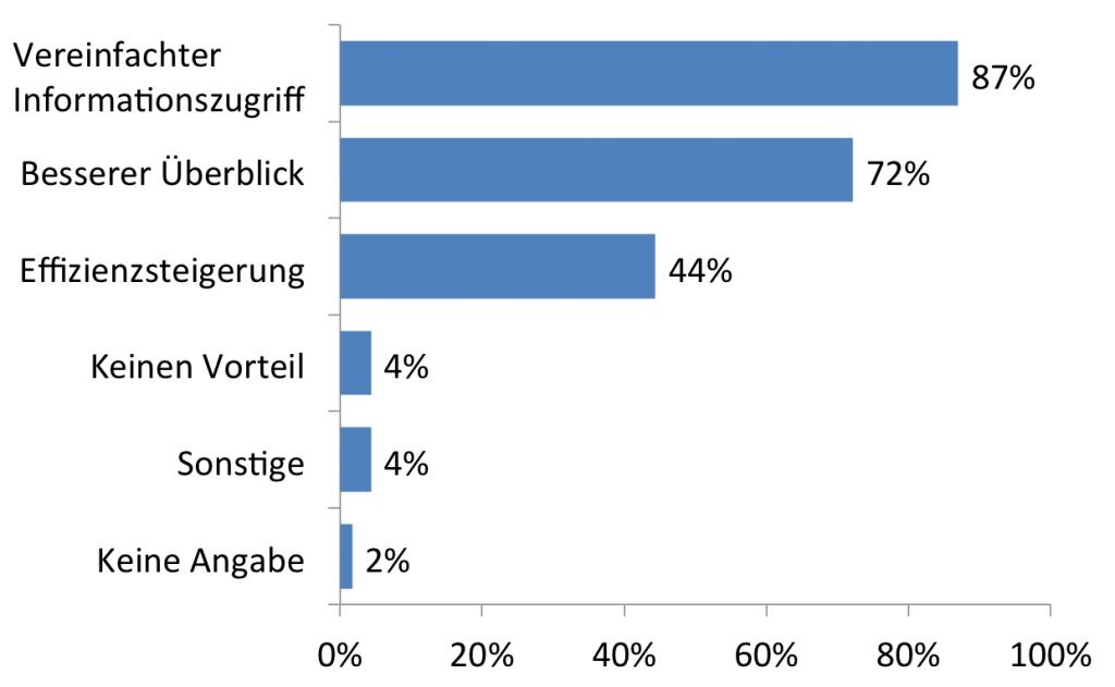 Abb. 5: Einschätzung der Vorteile mobiler Reportinglösungen (n=115)