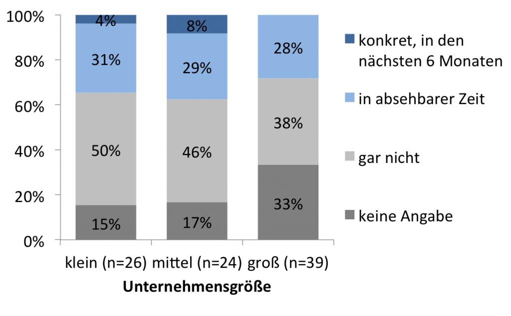 Abb. 7: Geplante Einführung mobiler Reportinglösungen, nach Unternehmensgrößenklassen (n=89)